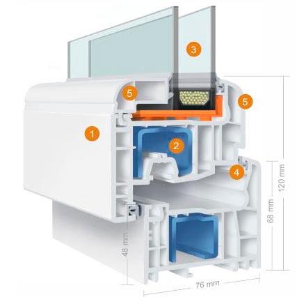 Le profil de fenetre en PVC avec une ferronnerie performante et de vitrages avec des 5 chambres
